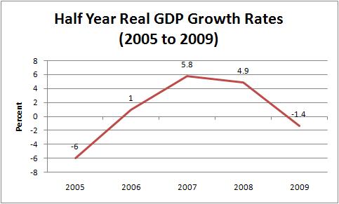 2009.11.22_Chart1